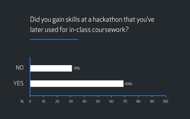 "Bar graph showing results for the question ""Did you gain skills at a hackathon that you've later used for in-class coursework?"" Results are 31 percent ""No"" and 69 percent ""Yes""."
