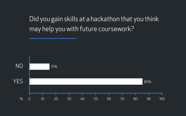 "Bar graph showing results for the question ""Did you gain skills at a hackathon that you think may help you with future coursework?"" Results are 15 percent ""No"" and 85 percent ""Yes""."
