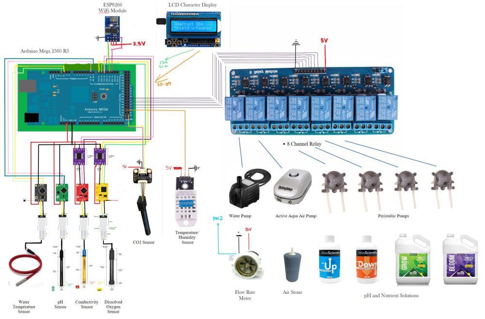 medium resolution of wiring diagram chart1 chart2
