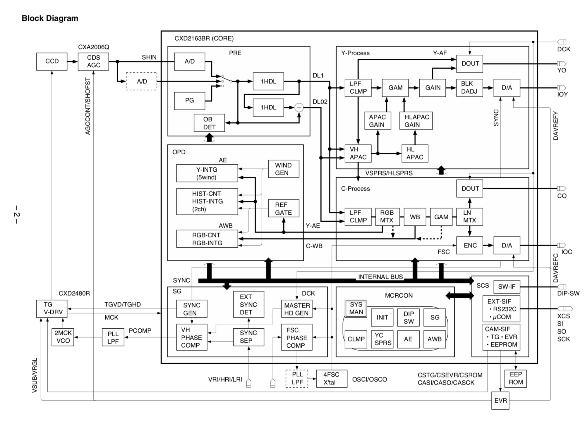 hight resolution of a sophisticated block diagram