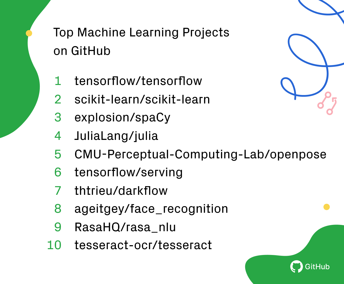Top machine learning projects on GitHub for 2018