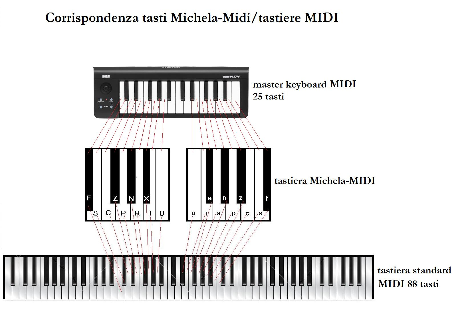 Michela, Italian chorded keyboard · Issue #780