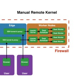 1 manual remote kernel [ 1024 x 768 Pixel ]