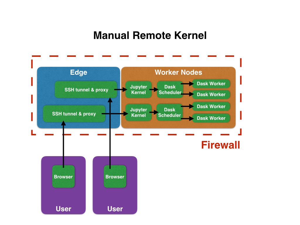 hight resolution of 1 manual remote kernel