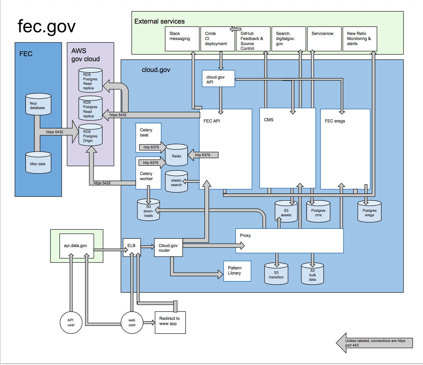 hight resolution of fec system diagram