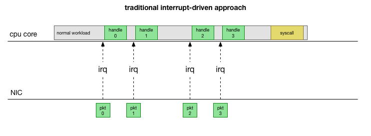 traditional interrupt-driven approach