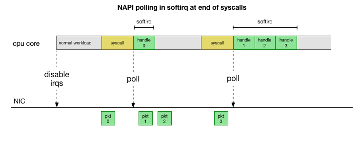 NAPI polling in softirq at end of syscalls