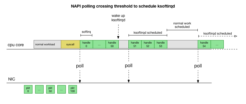 NAPI polling crossing threshold in schedule ksoftirqd