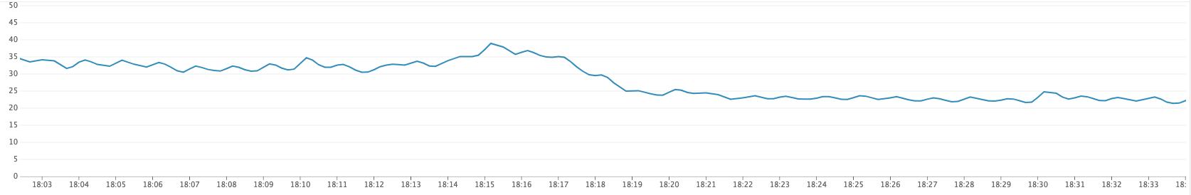 Kubernetes CPU drop