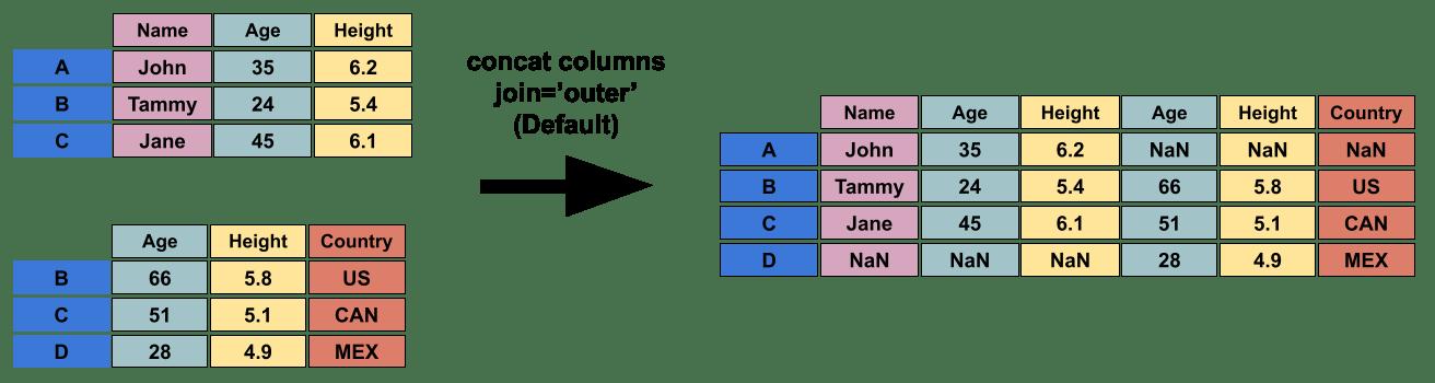 DWP - Concatenating Data   Notebooks AI