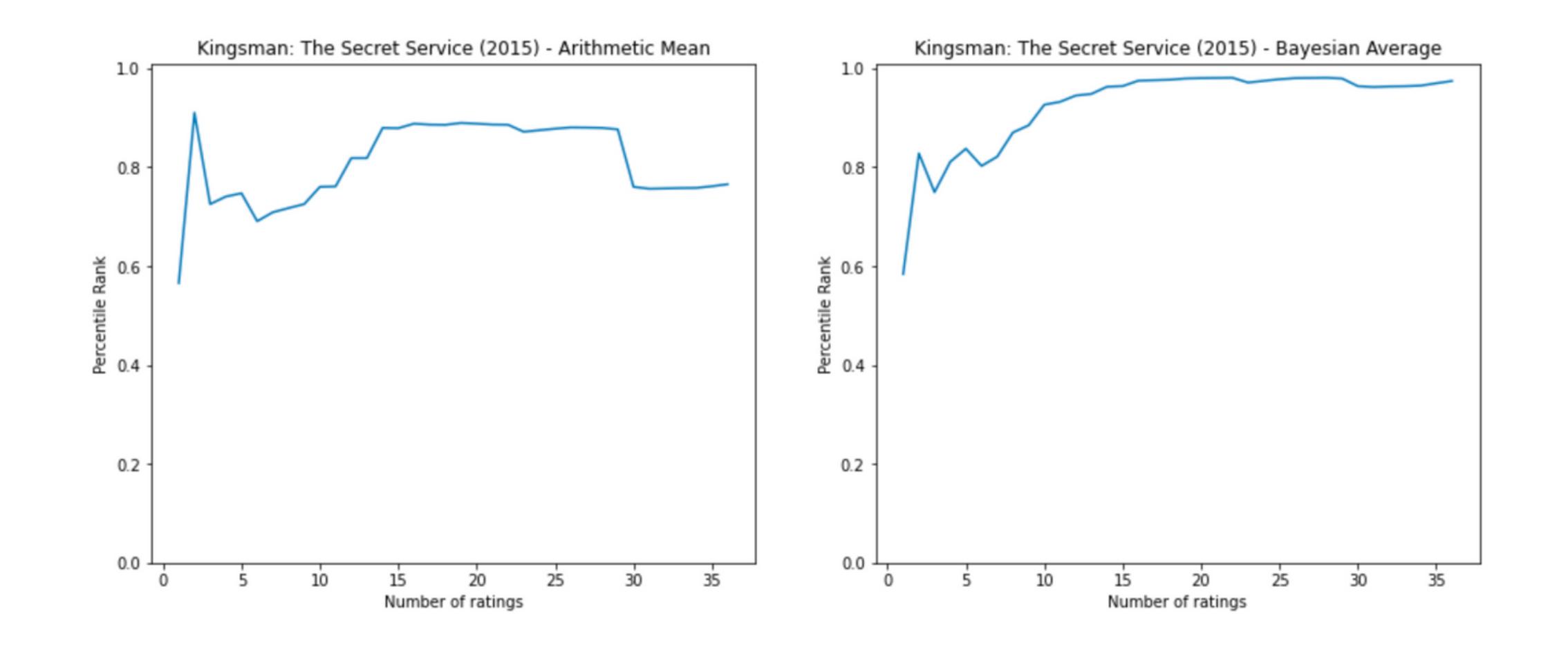 Kingsman position with ratings