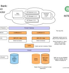 medium bank direct connector to cbs esb [ 1443 x 1148 Pixel ]