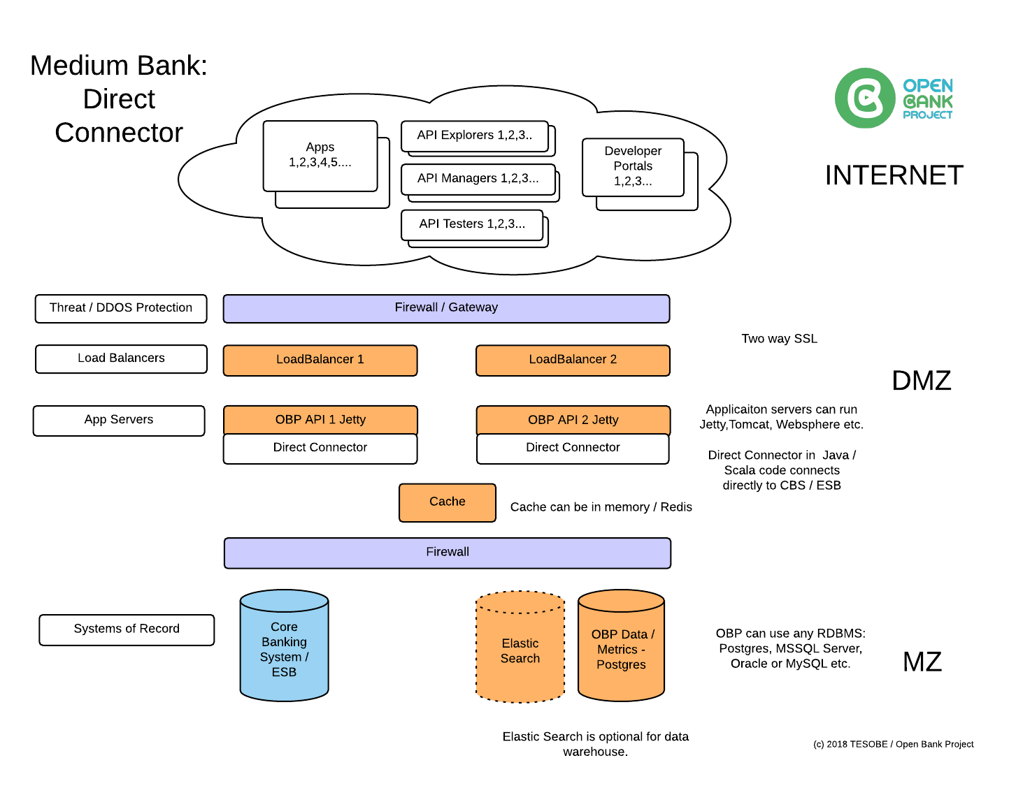 hight resolution of medium bank direct connector to cbs esb