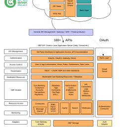 open bank project architecture [ 2179 x 3210 Pixel ]