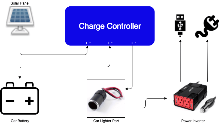Wires They Should Be Attached To Your Alternator Here S A Diagram