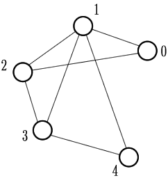 Understanding Graph Coloring (vertex): C++ code and visual