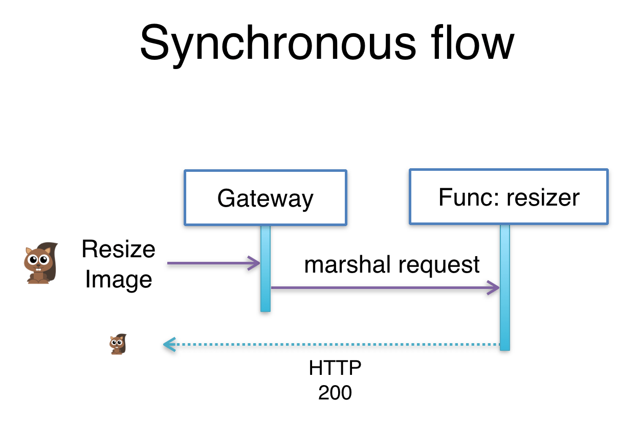 synchronous and asynchronous message in sequence diagram 67 72 chevy truck wiring faas md at master  openfaas github