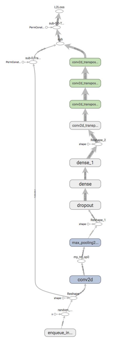 TensorRT integration doesn't optimize conv2d_transpose