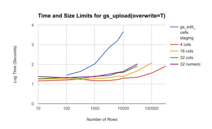 gs_edit_cells Seems Slow · Issue #338 · jennybc/googlesheets · GitHub