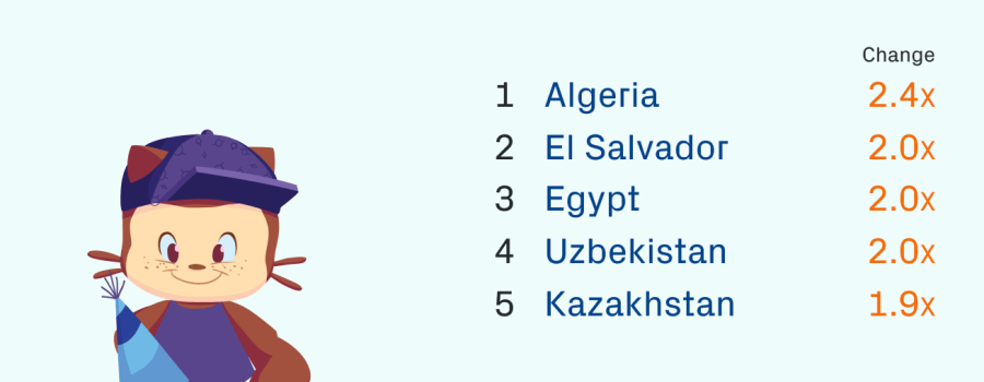 Fastest growing countries by repos created