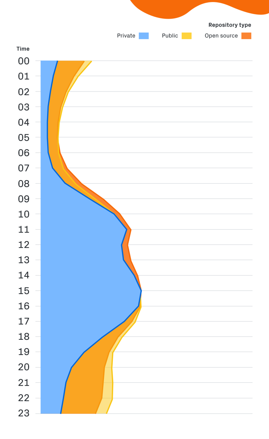 Repository activity throughout the day