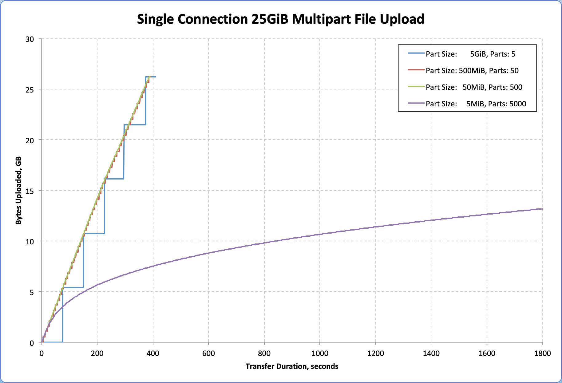 multipart upload throughput approaches