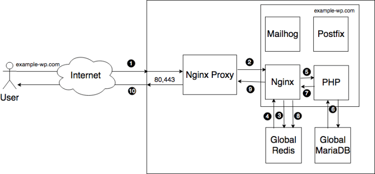 ee4 site diagram-wp with cache