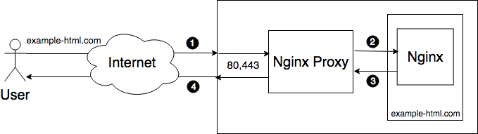 ee4 site diagram-html