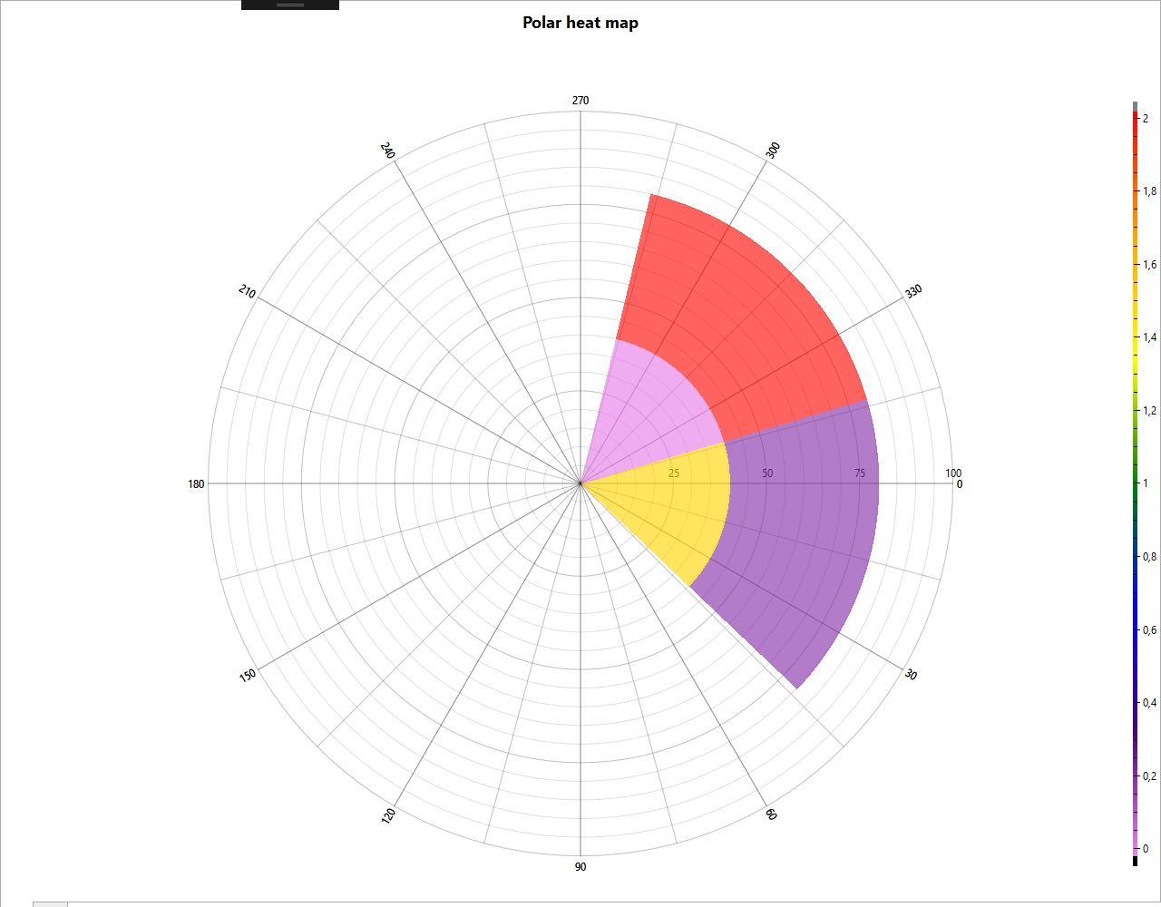 Polar Plot Angleaxis Startangle Endangle Degrees Radians