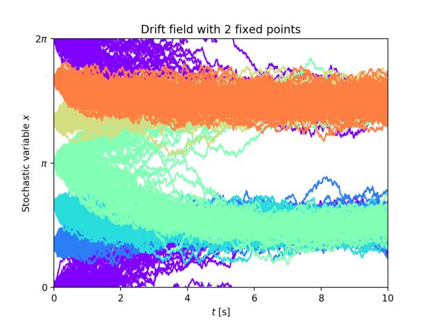 Plotting trajectories