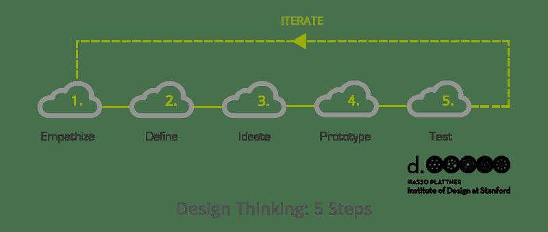 Design Thinking, Applied