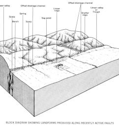 starting with this 3d sketch of geomorphic features characteristic of active strike slip faulting this come from the map of san andreas fault active  [ 1000 x 840 Pixel ]