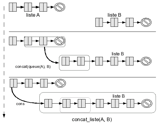 concatenation of lists, detail