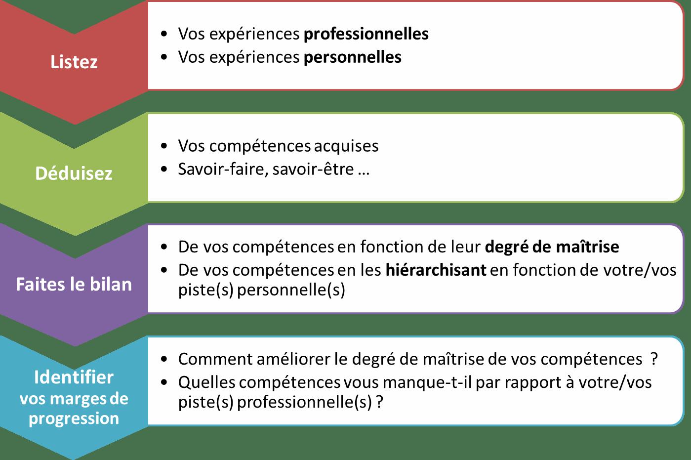 presenter des competences sur un cv