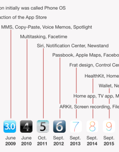 Ios version history also what is immerse yourself in the environment openclassrooms rh