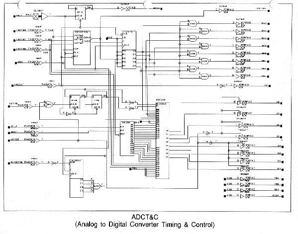 ADCT&C FPGA Schematic Capture