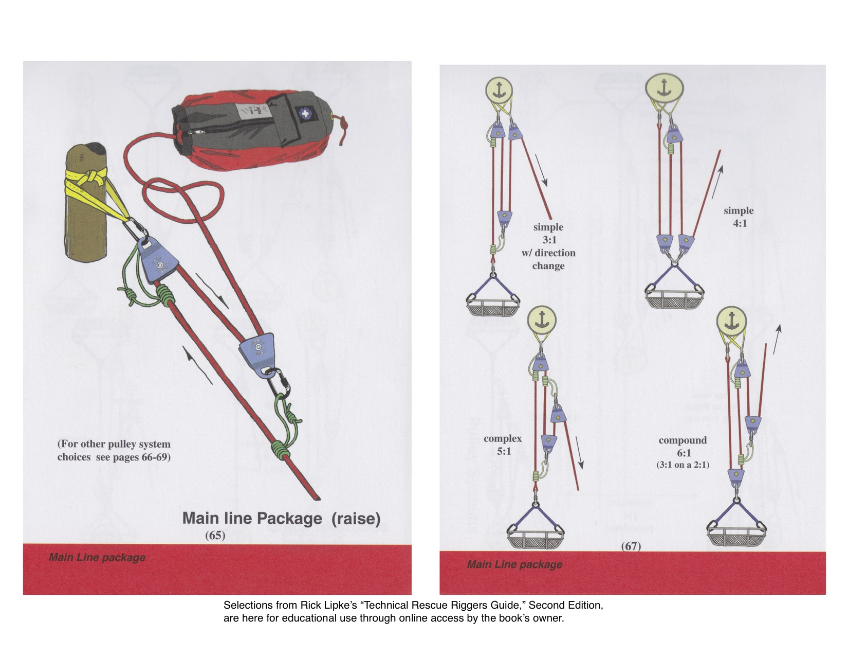 diagram of 3 1 rescue system sears garage door opener wiring knots pdf pictures to pin on pinterest thepinsta