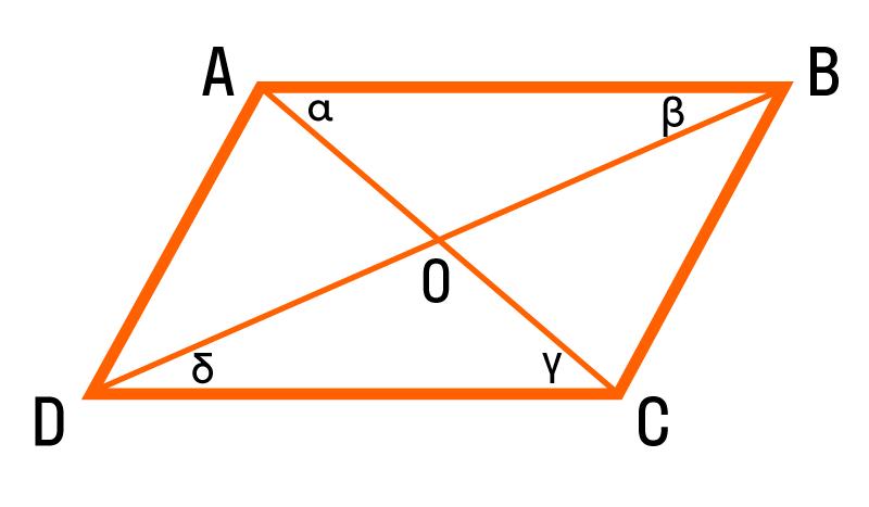 диагонали параллелограмма пересекаются пополам