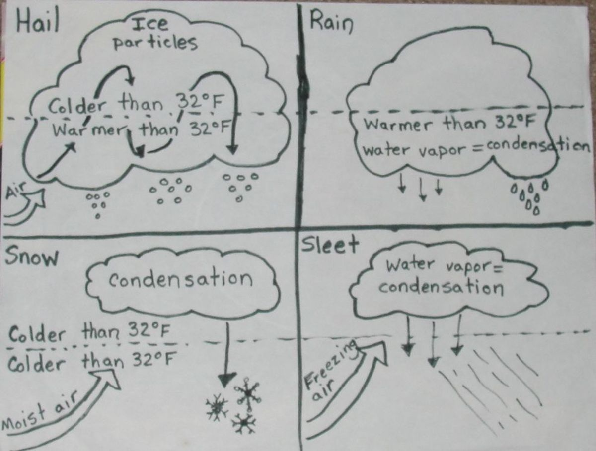 Clouds and Precipitation Lesson
