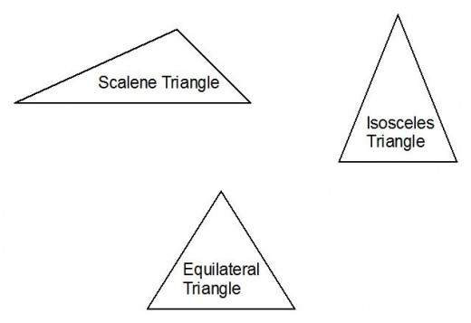 Names of triangles: Properties of scalene, isosceles and