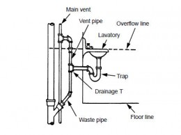 Venting your plumbing