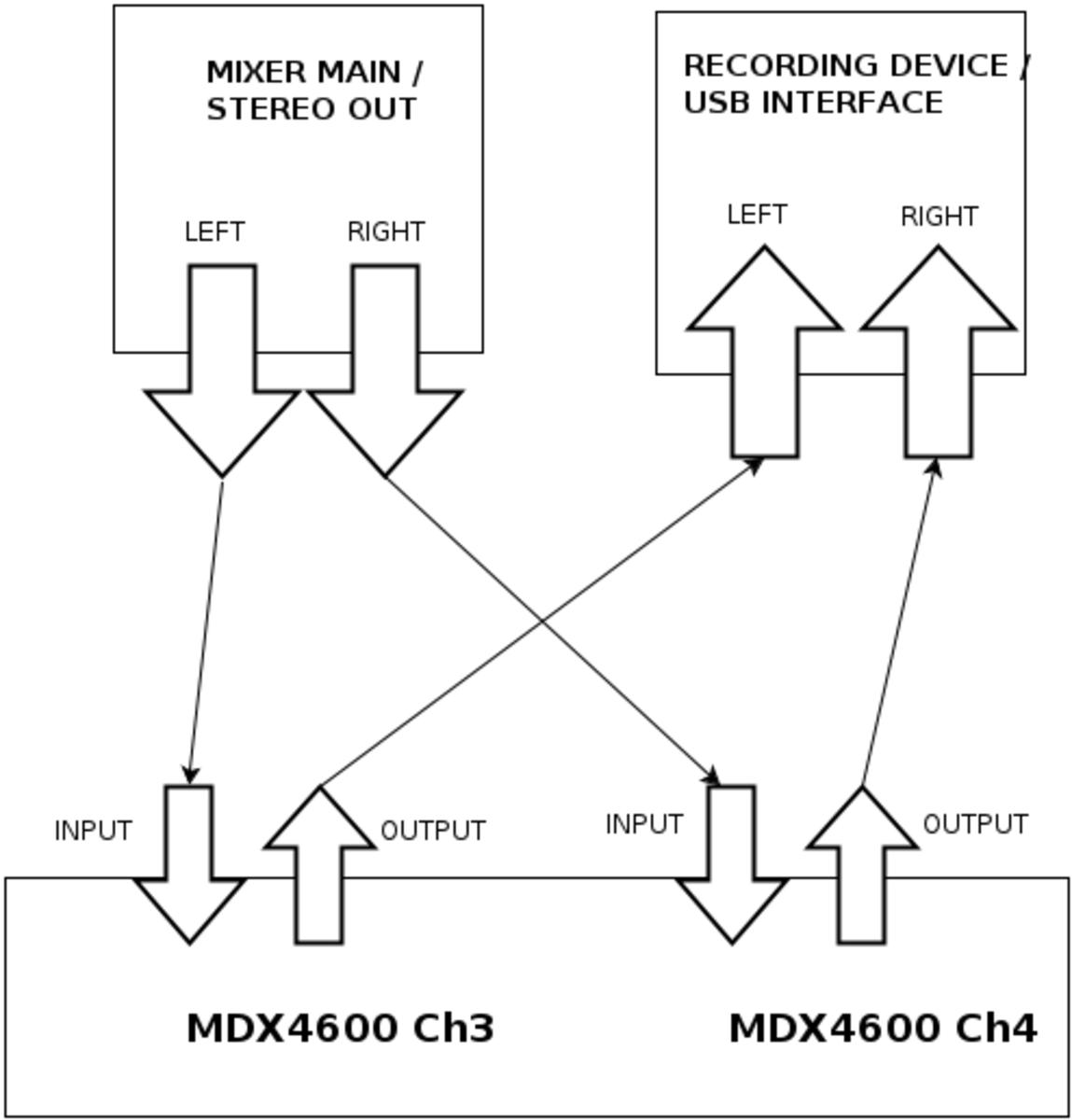 Behringer MDX4600 setup for podcasting