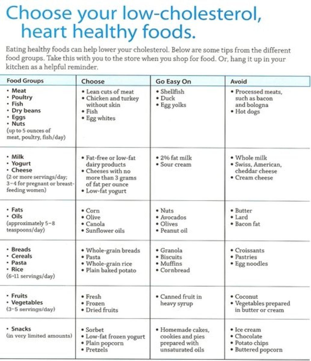 obese heart patient diet plan