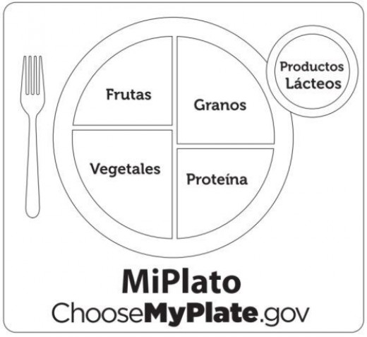 MyPlate Coloring Pages to Use