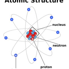 Parts Of An Atom Diagram Usb Wiring Atoms And Atomic Structure Hubpages