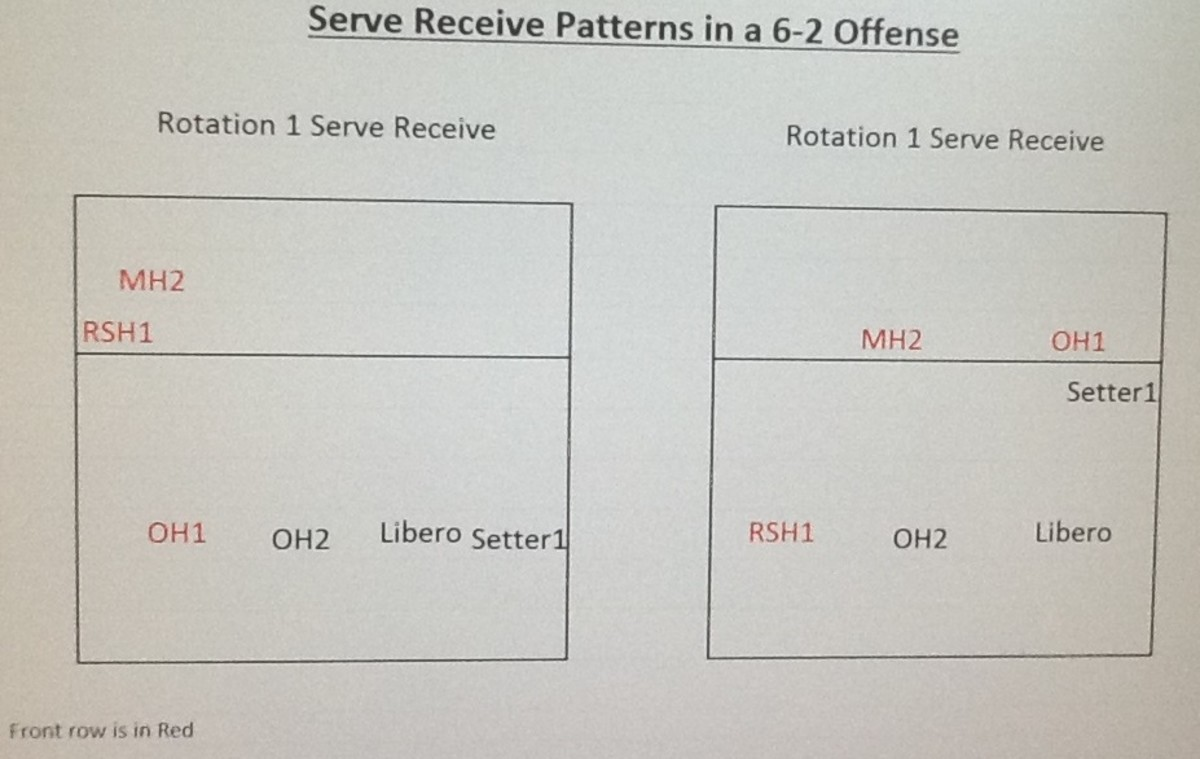 6 2 volleyball offense diagram dyson dc15 animal parts serve receive formations in a howtheyplay rotation 1 4 alternative