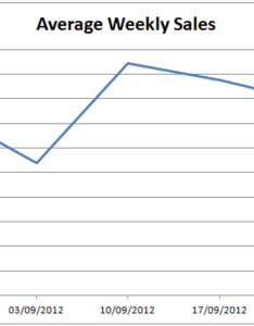 The finished graph created in excel and with configured to ignore also how get empty cells  chart or rh turbofuture