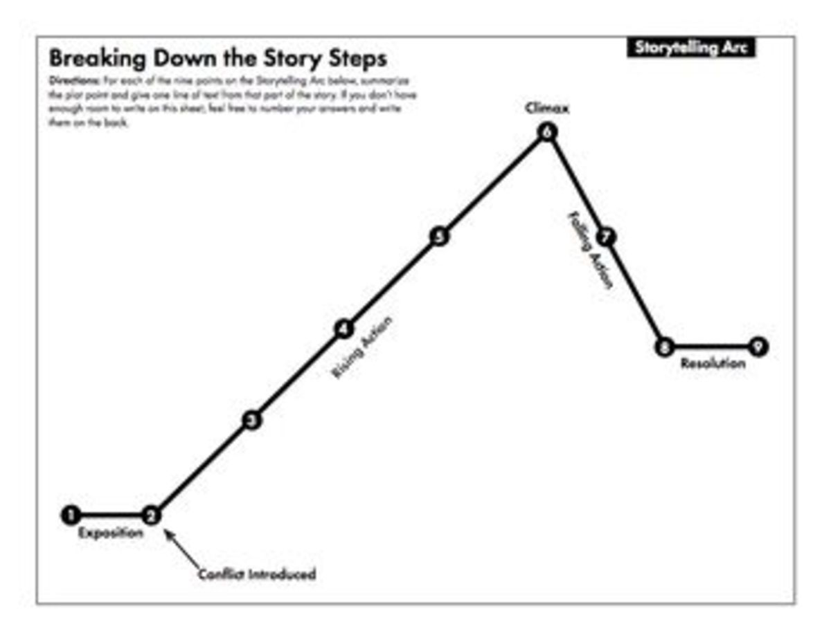 Elements Of Storytelling For Fiction And Nonfiction