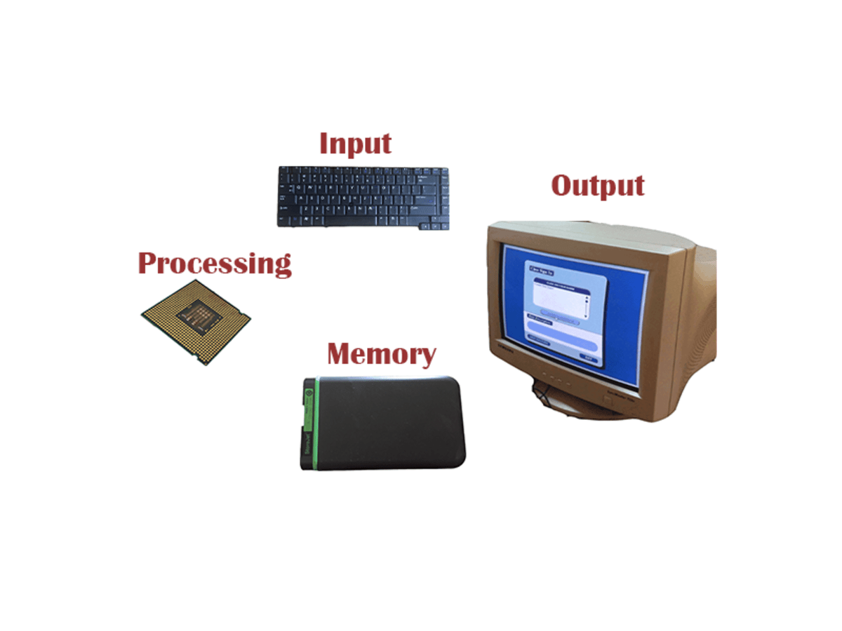 The Four Functions Of A Computer