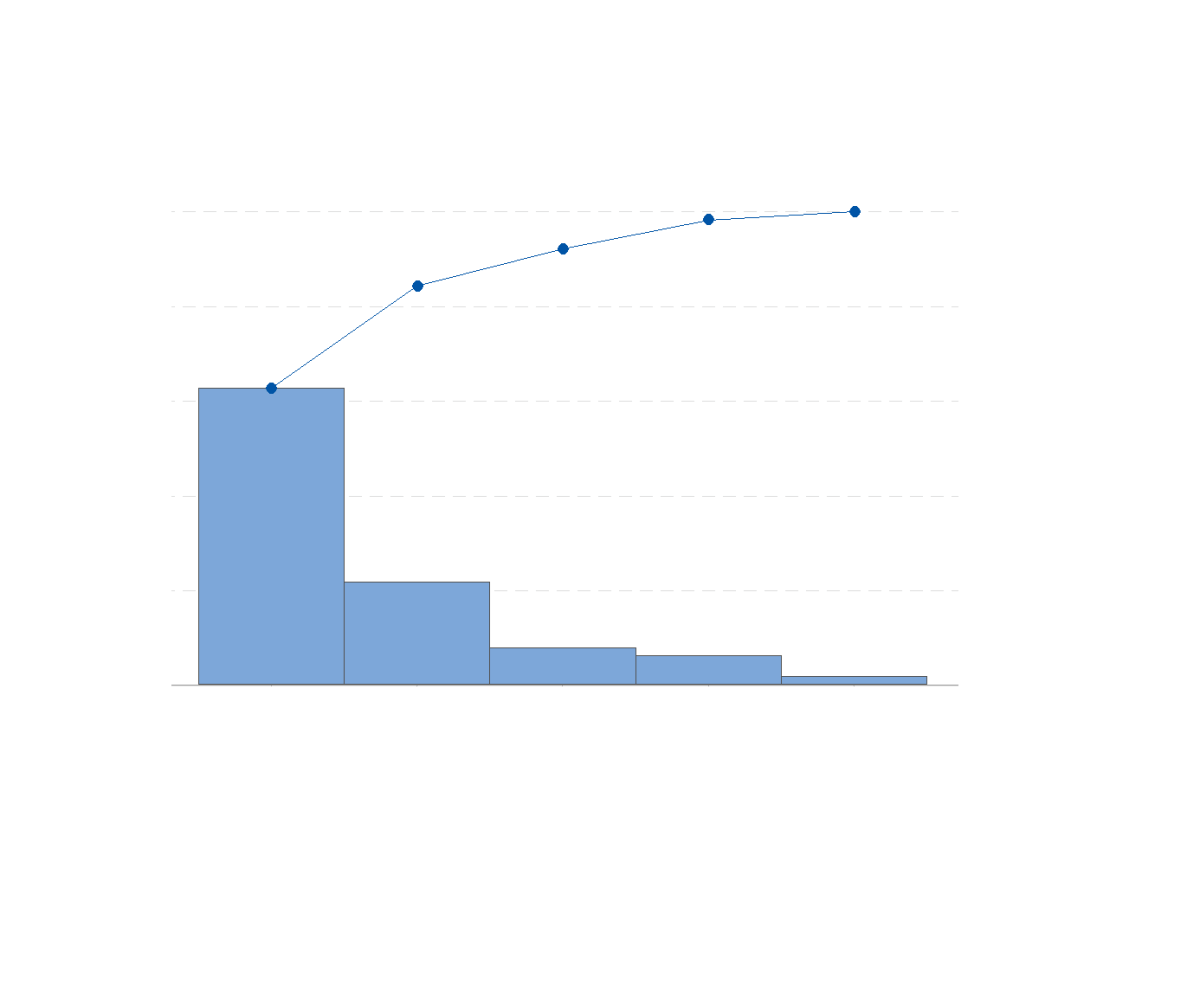 minitab pareto diagram wiring for car trailer how to create a chart in 18 toughnickel